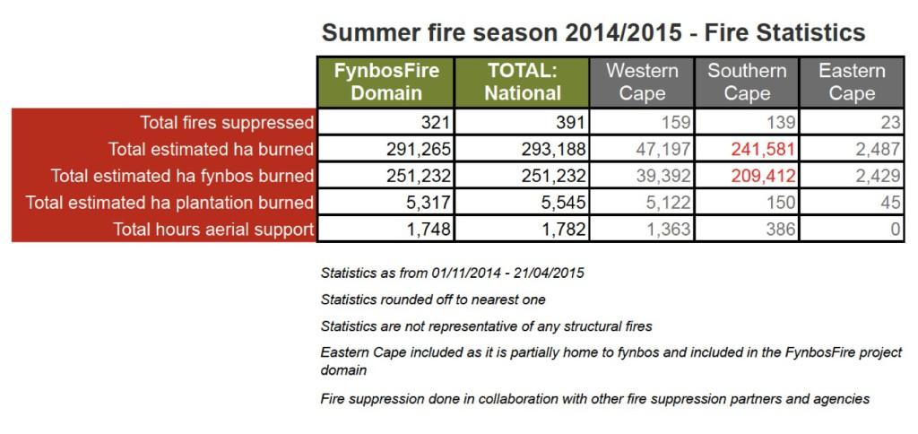 fire stats